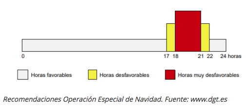 Horas desfavorables